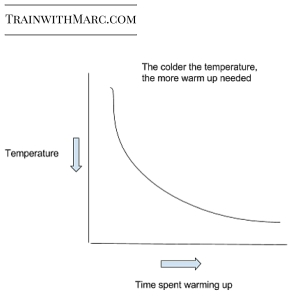 temps vs warm up time