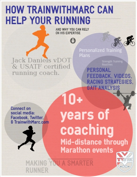 How TrainwithMarc can help your running
