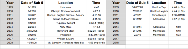 Sub-5 minute miles by year