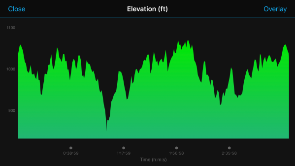 Elevation Map of the Atlanta Marathon based on Garmin GPS data