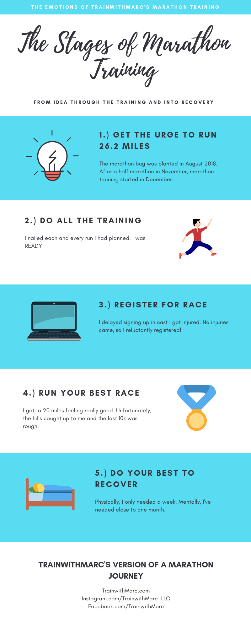 The 5 stages of emotions of a marathon runner